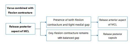 Flexion Contracture
